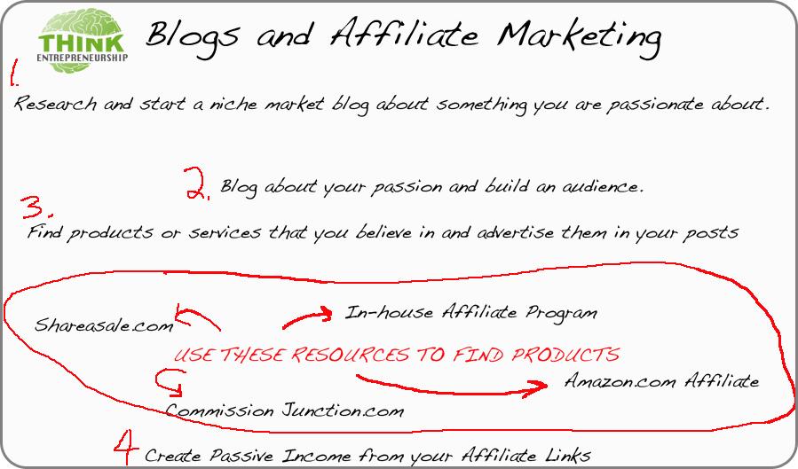 Affiliate Marketing Chart