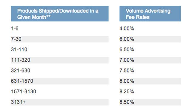 amazon-affiliate-rates