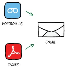 Think Entrepreneurship - Grasshopper Voicemail Fax