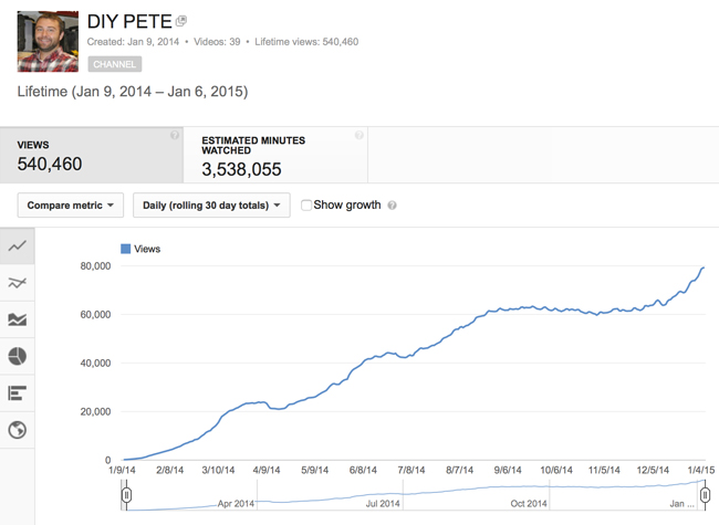 DIY PETE YOUTUBE STATS