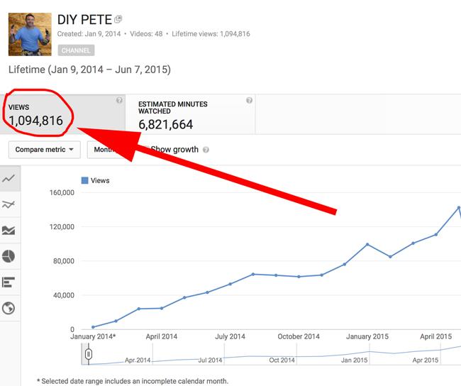 1 million youtube views